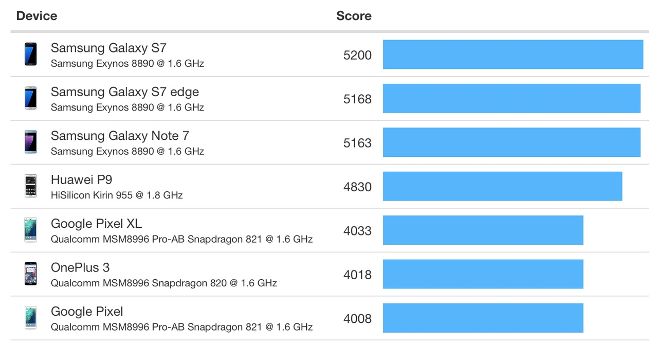 Android Devices Benchmarks, Multi-Core