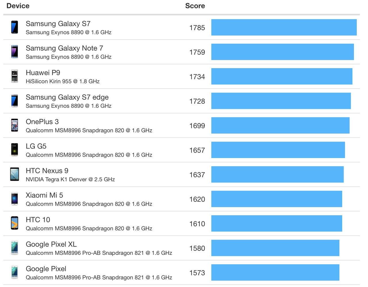 Android Device Benchmarks, Single Core