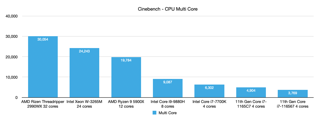 Cinebench CPU Benchmark - Multi Core