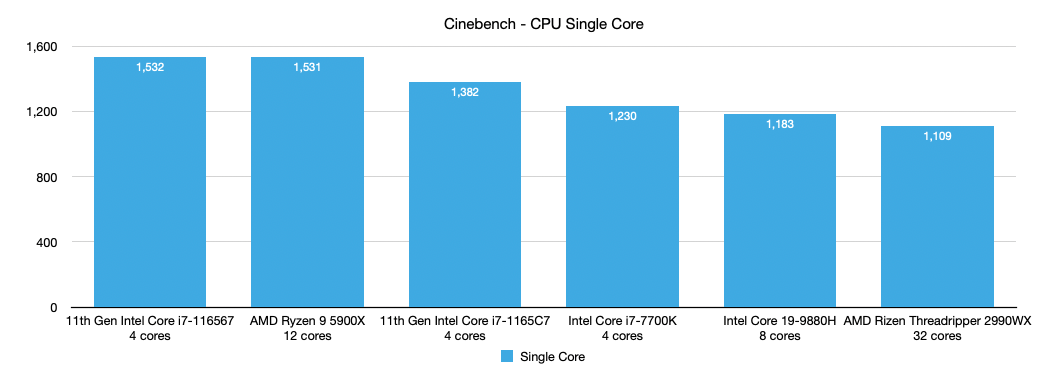 Cinebench CPU Benchmark - Single Core