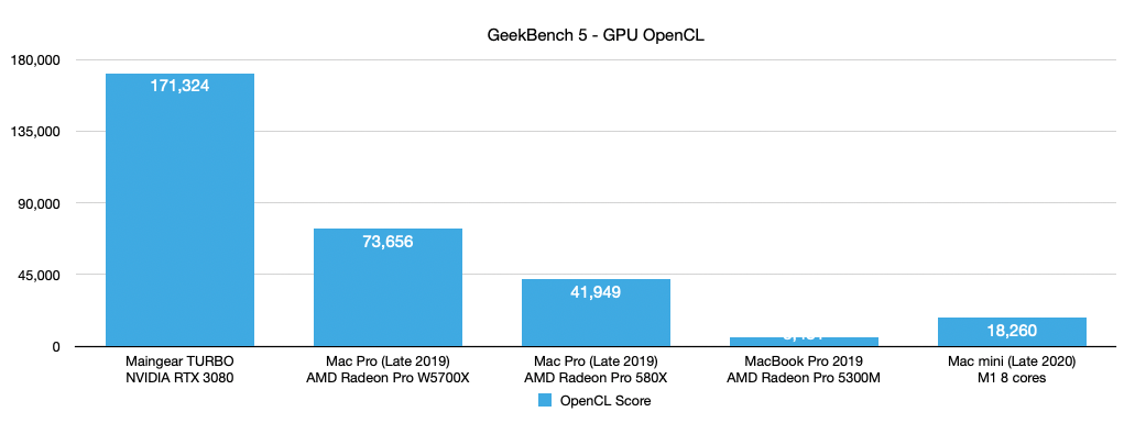 Geekbench 5 - GPU Test with OpenCL