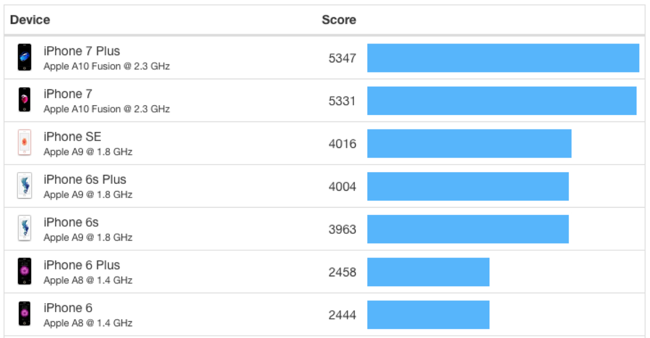 Geekbench Multi-Core Results, iPhones