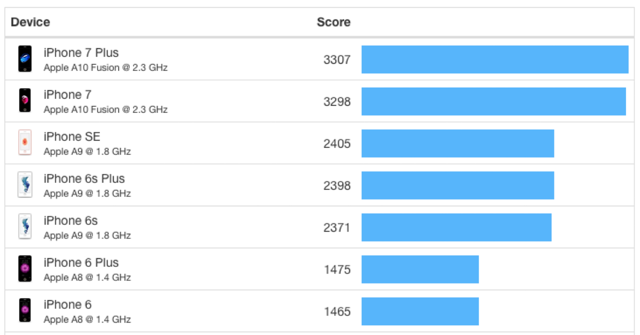 Geekbench Single-core Results, iPhones