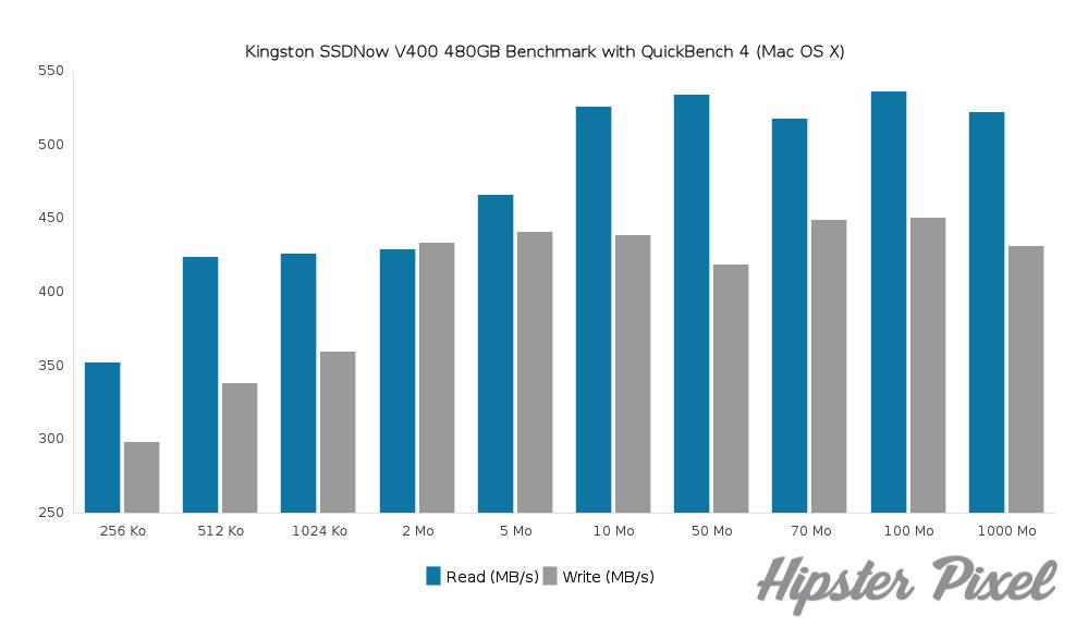 QuickBench Kingston SSD Benchmark Results