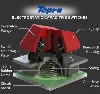 Topre Switch Design